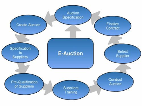 This article describe the process of electronic auction (E-Auction - contract management