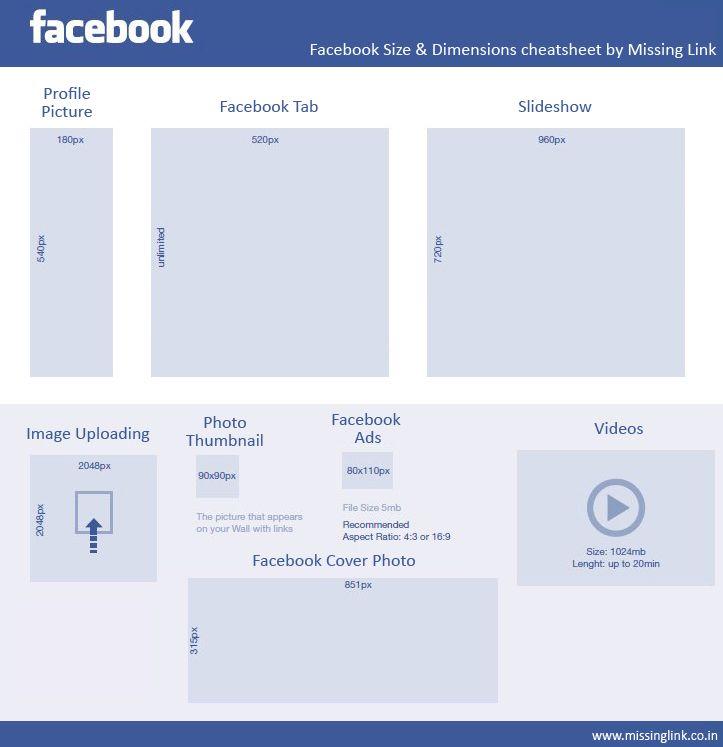 Требования Facebook к видеорекламе
