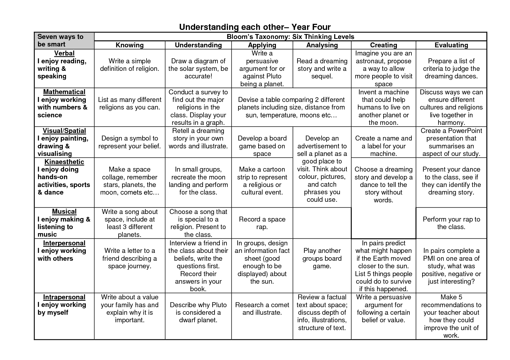Bloom\'s Taxonomy Lesson Plans | MULTIPLE INTELLIGENCES & BLOOM\'S ...