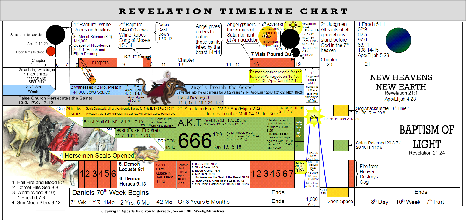 Revelation end time timeline chart second th week ministries covenant faith charts  illustrations also rh pinterest