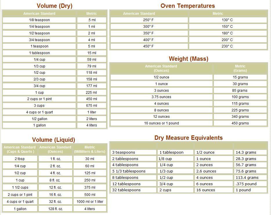 Metric Conversions Kitchen measurement conversions, Kitchen - tire conversion chart