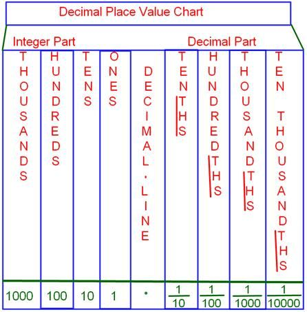 Place Value Chart  Write The Following Numbers In The Decimal Place
