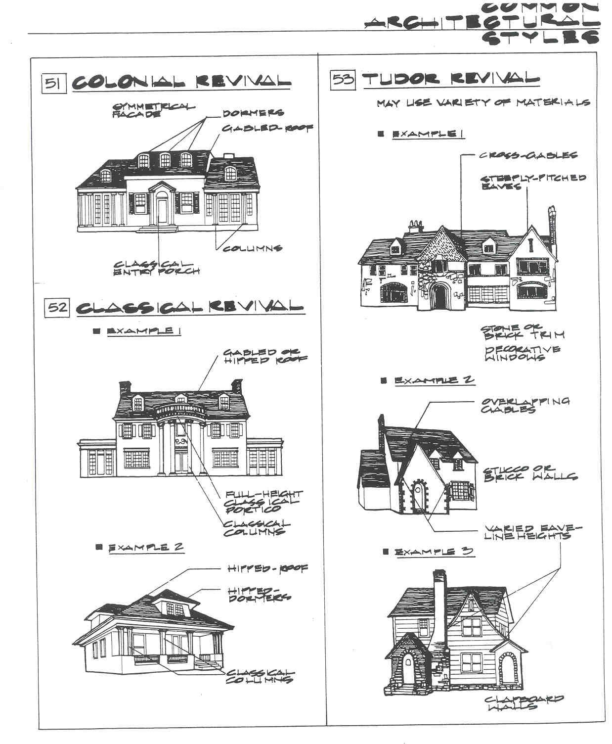 Architectural styles guide for Architectural home styles guide