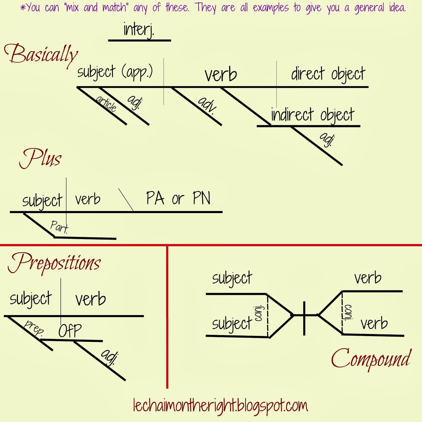The Parts of Speech and Sentences – Diagramming Sentences Worksheets