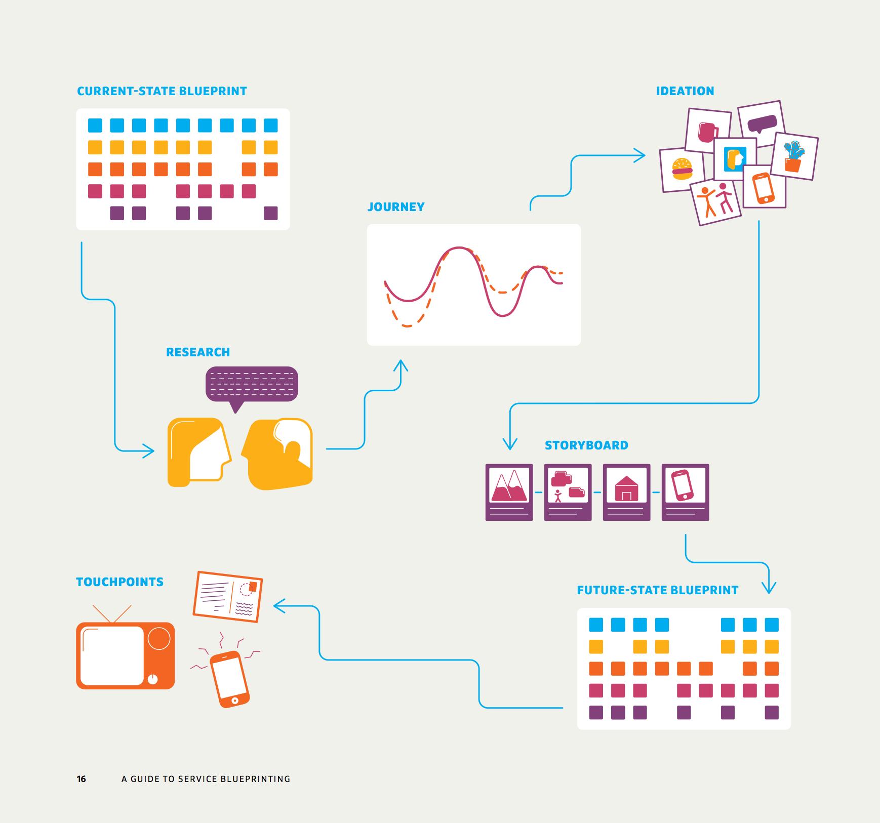 Un guide complet pour concevoir avec lapproche de service design en un guide complet pour concevoir avec lapproche de service design en saidant malvernweather Images