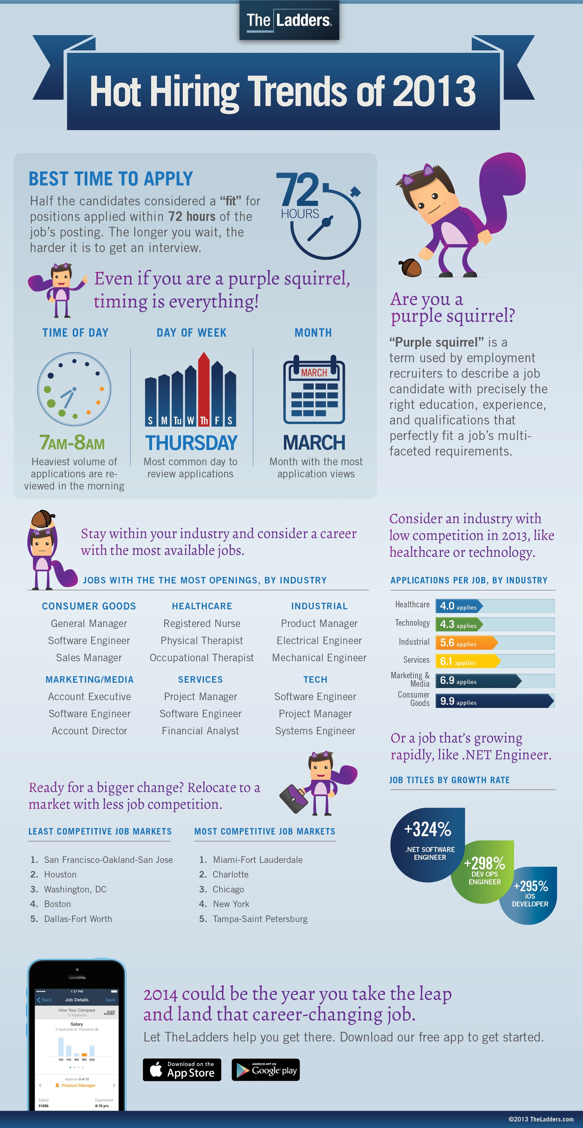 Hot Hiring Trends of 2013 | Infographics | Pinterest | Entrevista y ...