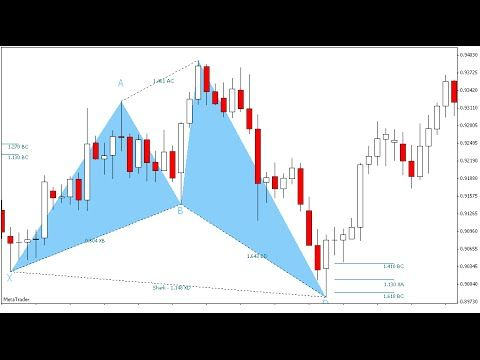 Trading Advanced Patterns Cypher Pattern Forex Videos