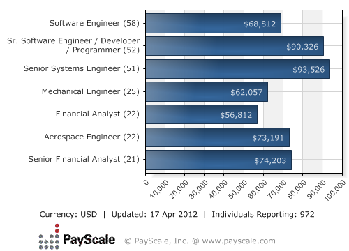 Median Salary For Lockheed Martin Corp Rn Job Nurse Case Manager Operations Management