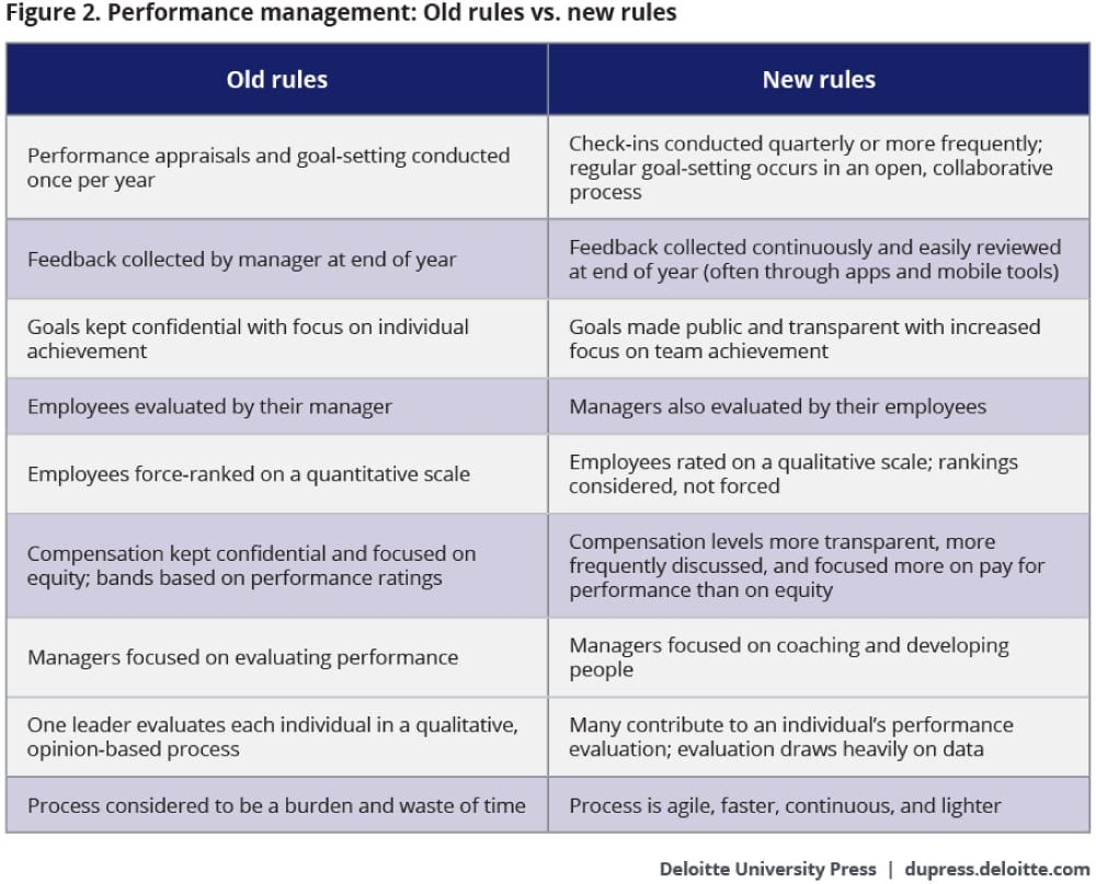 Performance Management Old Rules Vs New Rules Management Performance Appraisal News Finance