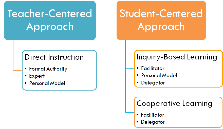 principles of teaching and learning process