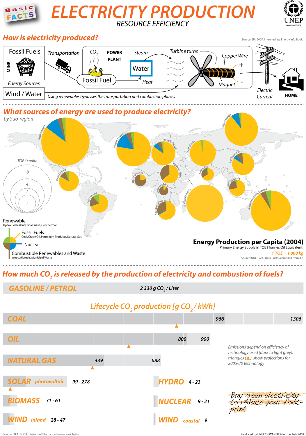 Unep environmental data explorer basic facts posters for Energy conservation facts