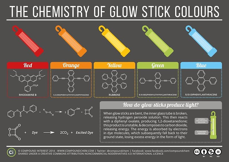 featured artist the chemistry infographics of compound interest  chemistry