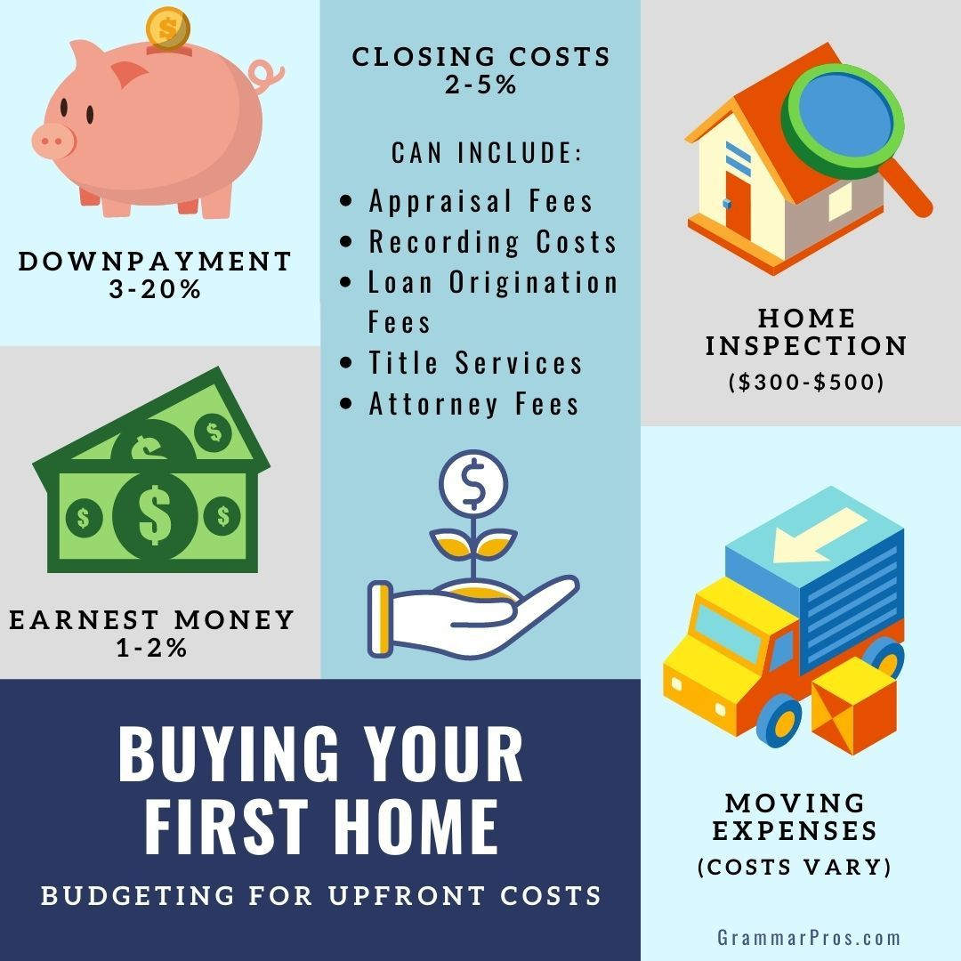 It's important to budget for more than just the down payment when planning to purchase a home. I'm here to help you get fully prepared for the additional upfront costs. #newhome #newhomebuyer #homebuyertips #homebuying #homebuyingtips #homebuying101 #homebuyingprocess #firsttimehomebuyer #mortgage #homeloan #firsttimebuyer #firsttimebuyers #firsthome #firsthomebuyer #firsthomebuyers #homeownership #homeownershipgoals #newhouse #newhome #newhomeshopping #newhomeowner #newhomeowners #homeshopping