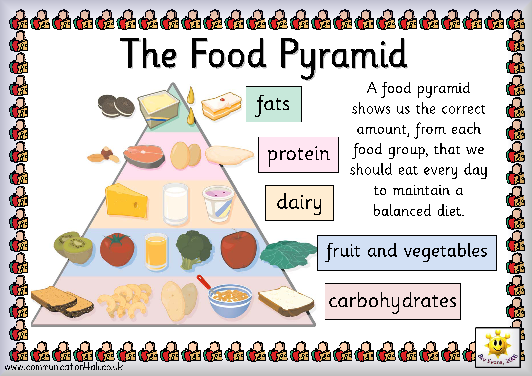 Large Printable Food Pyramid | Large Printable Food Pyramid | IN the ...