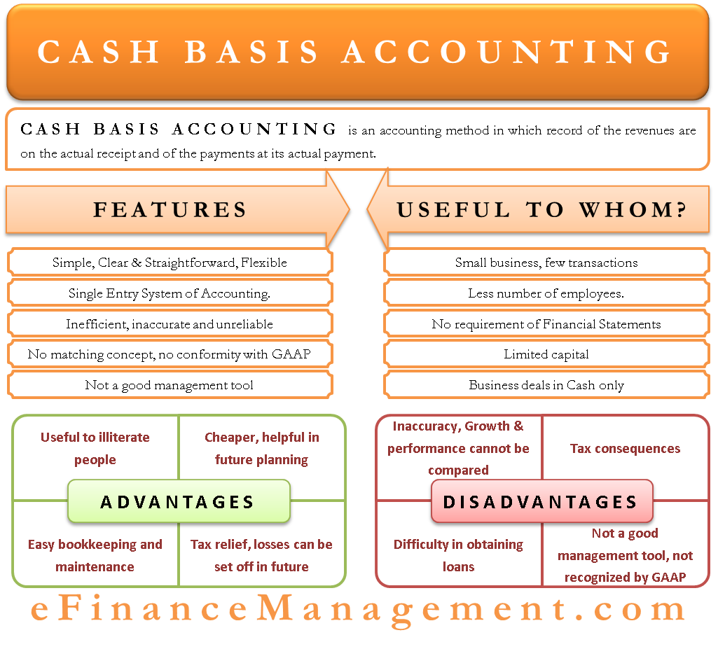 Cash Basis Accounting Bookkeeping Business Accounting
