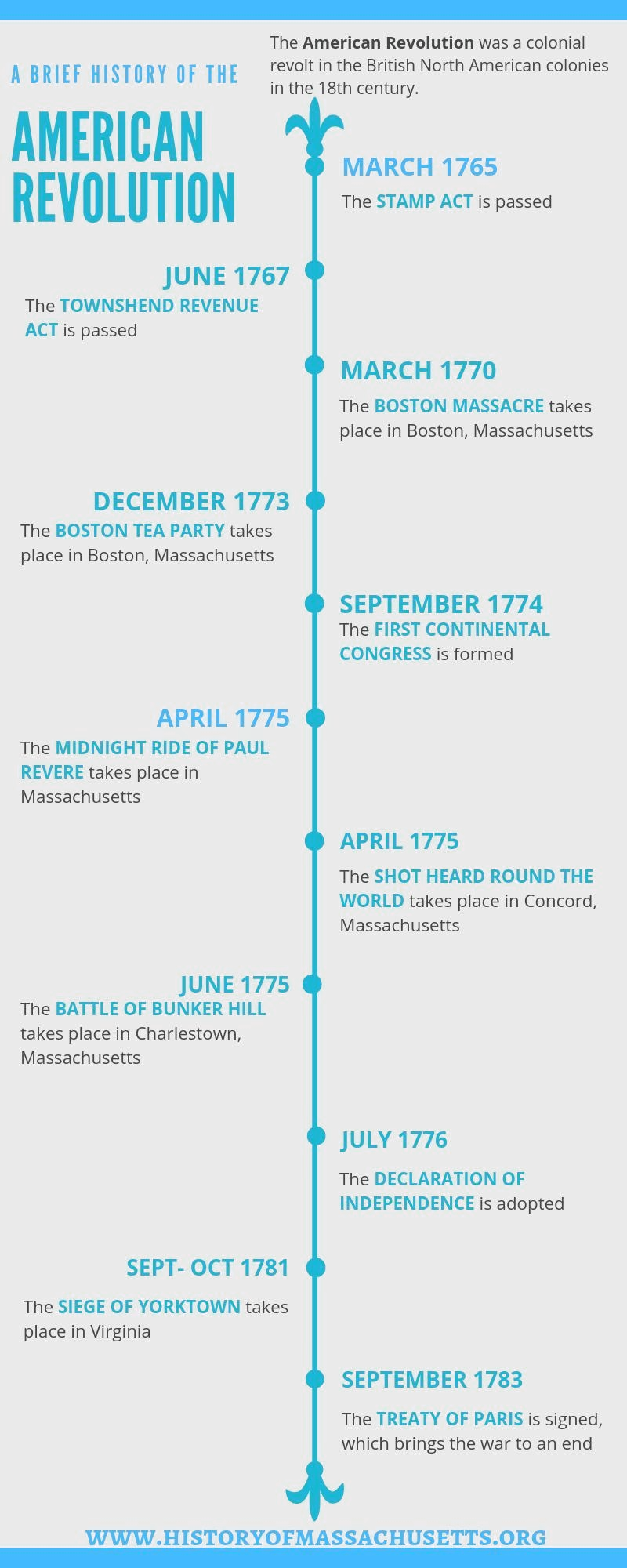Want to know more about the American Revolution? Click on the image to see the timeline of events! #historyofmassachusettsblog #americanrevolution #infographicWant #to #know #more #about #the #American #Revolution? #Click #on #the #image #to #see #the #timeline #of #events! ##historyofmassachusettsblog ##americanrevolution ##infographic #American revolution