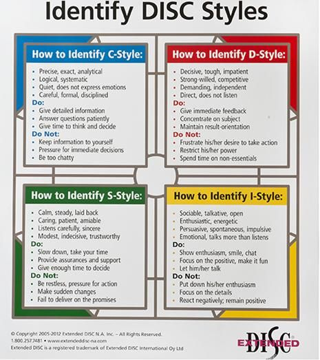 Identify Disc Styles Personality Disc Profiling Pinterest Personality Personality
