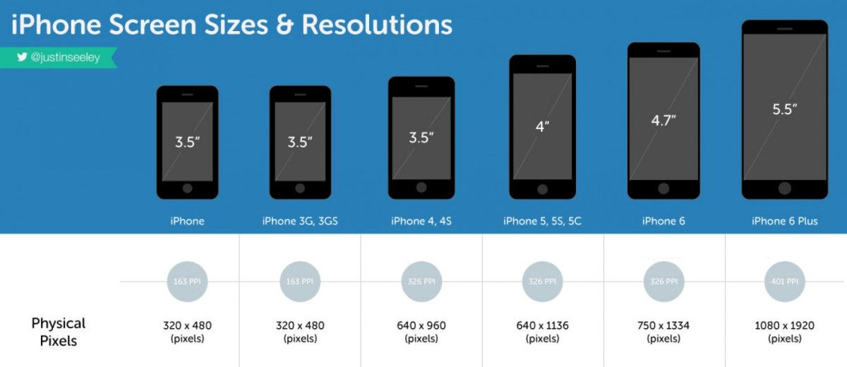 Image result for smartphone screen sizes chart   Android/iOS