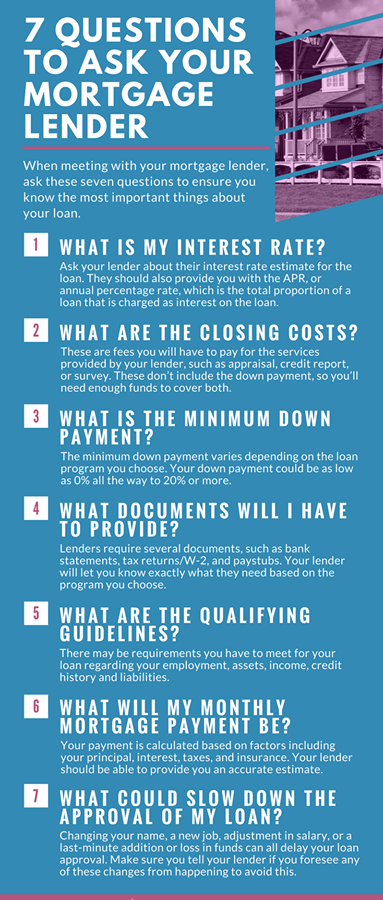 Kentucky First Time Home Buyer Programs For Home Mortgage Loans Frequently Asked Questions For Kentucky First Buying First Home First Home Buyer Home Mortgage