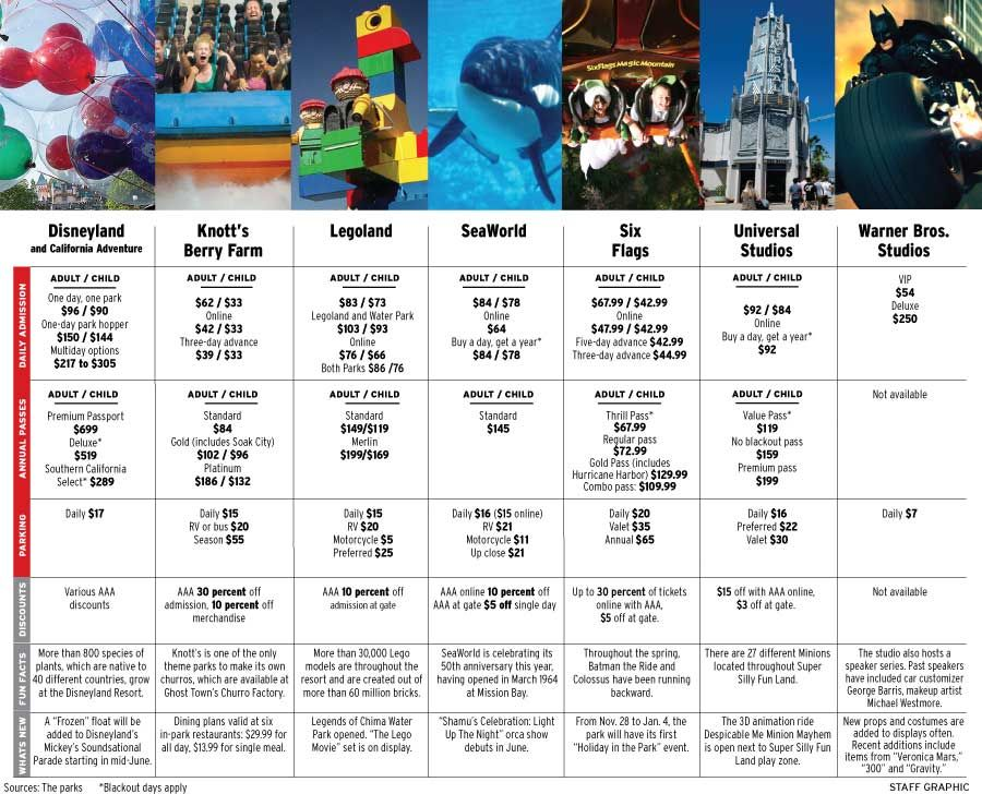 Theme Park Ticket Prices Compared Disneyland Legoland Knotts Sea World Six Flags Universal Warner Bros Shown S Legoland Sea World Married With Children