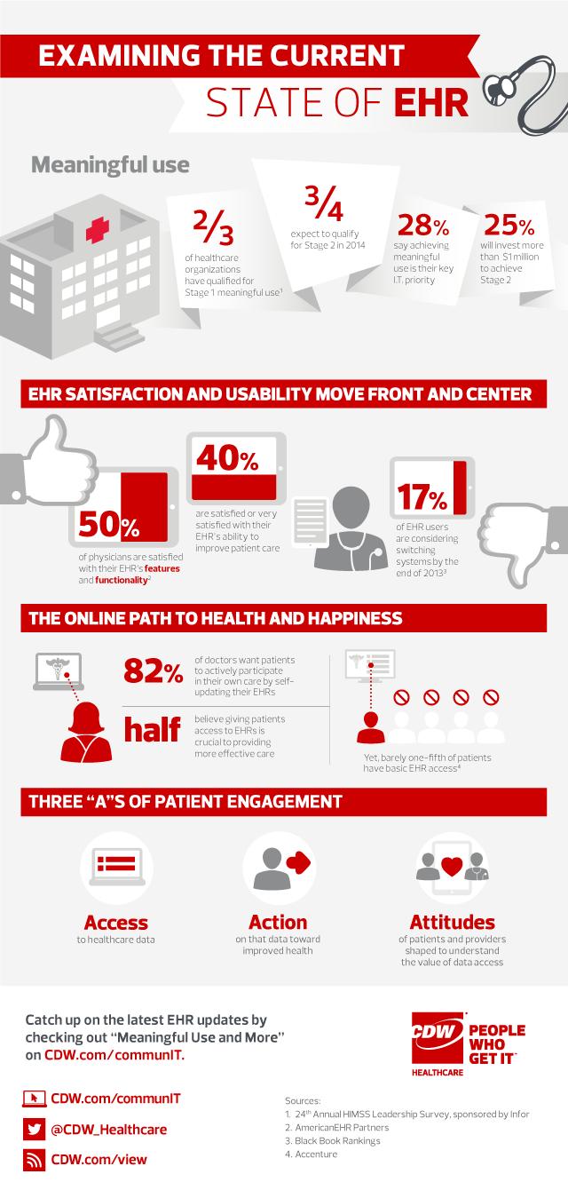 Infographic The Current State Of Ehr Healthcare Infographics