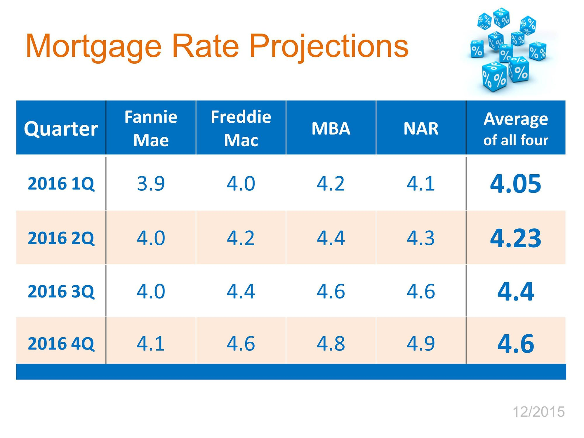 Prices Mortgage Rates Going Up In 2016 Mortgage Rates Home