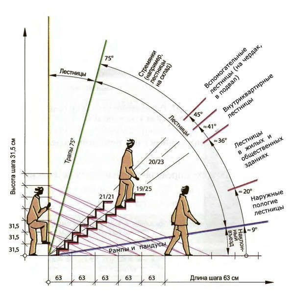 the-angle-of-inclination-of-the-stairs-the-classification ...