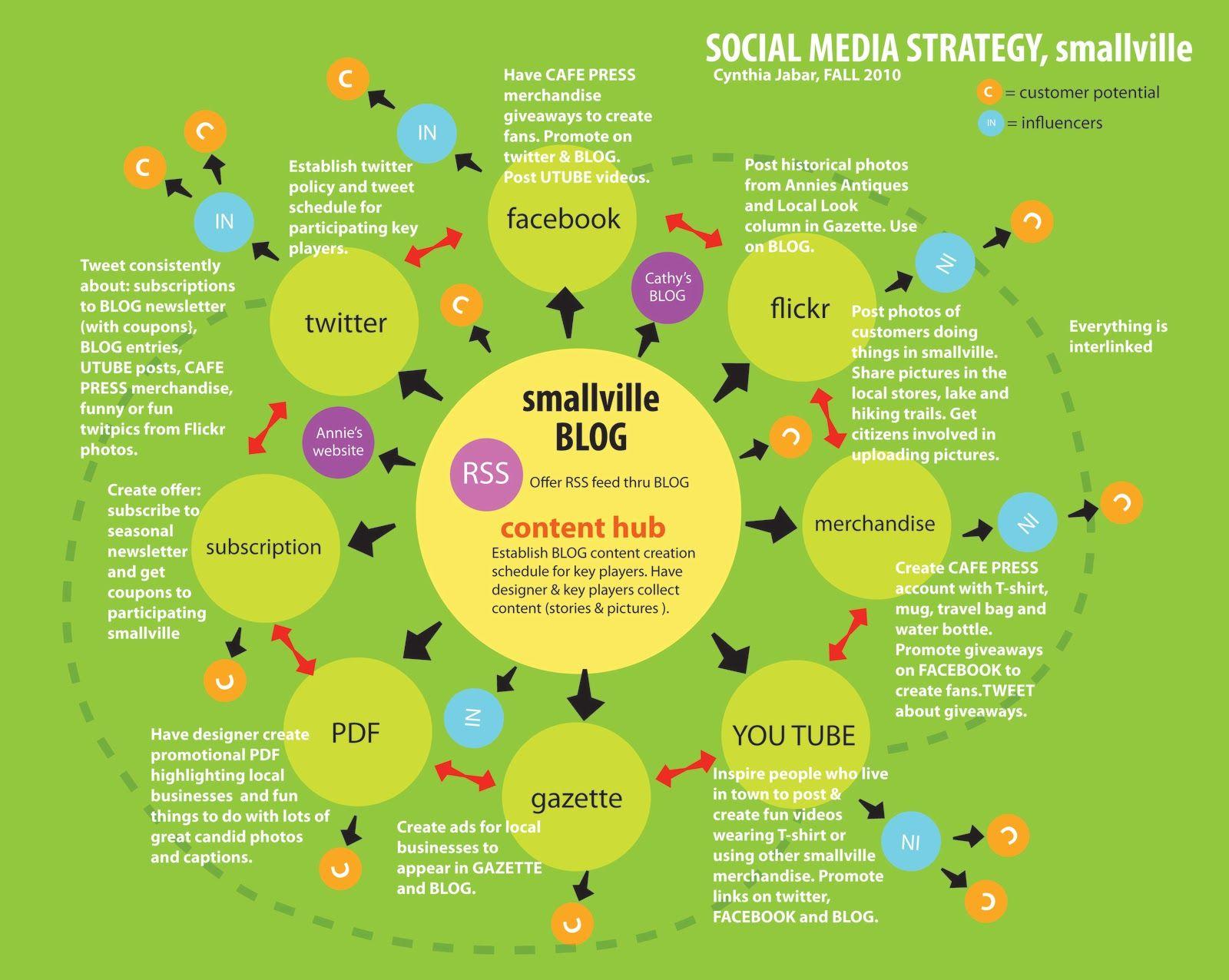 TransmediaKids.com: Cross Platform Storytelling Notes: Social Media Strategy