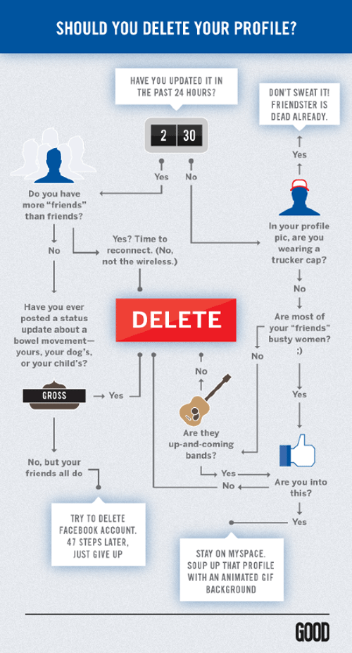 Facebook infographic flowchart should your delete your profile facebook infographic flowchart should your delete your profile httpthechrisvossshow ccuart Image collections