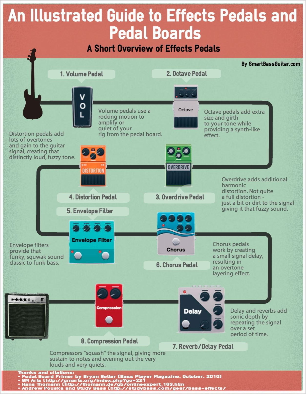 hight resolution of what could be better than an infographic for a guide to bass guitar effect pedals check out arguably the first bass guitar effects pedals guide