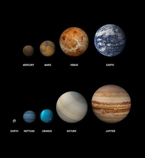 Which is the smallest planet in our solar system? | Trivia ...