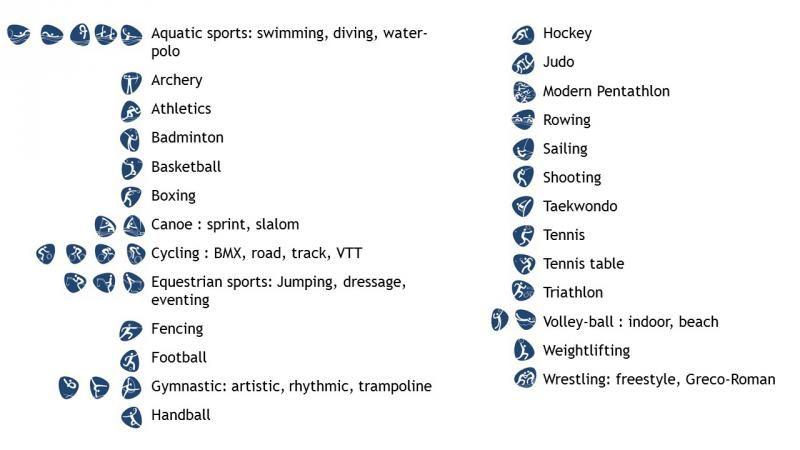 2016 olympic sports list | Sports