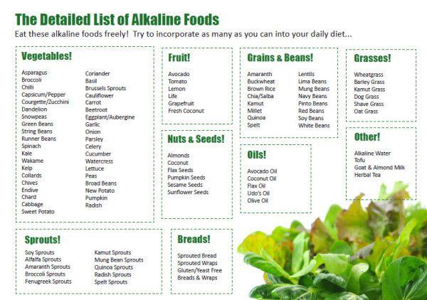 acid alkaline food list pdf