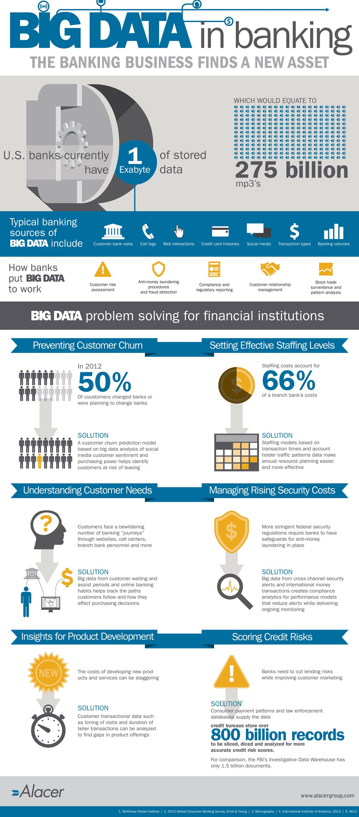 Big Data In Banking Visual Ly Big Data Business Intelligence Data Science