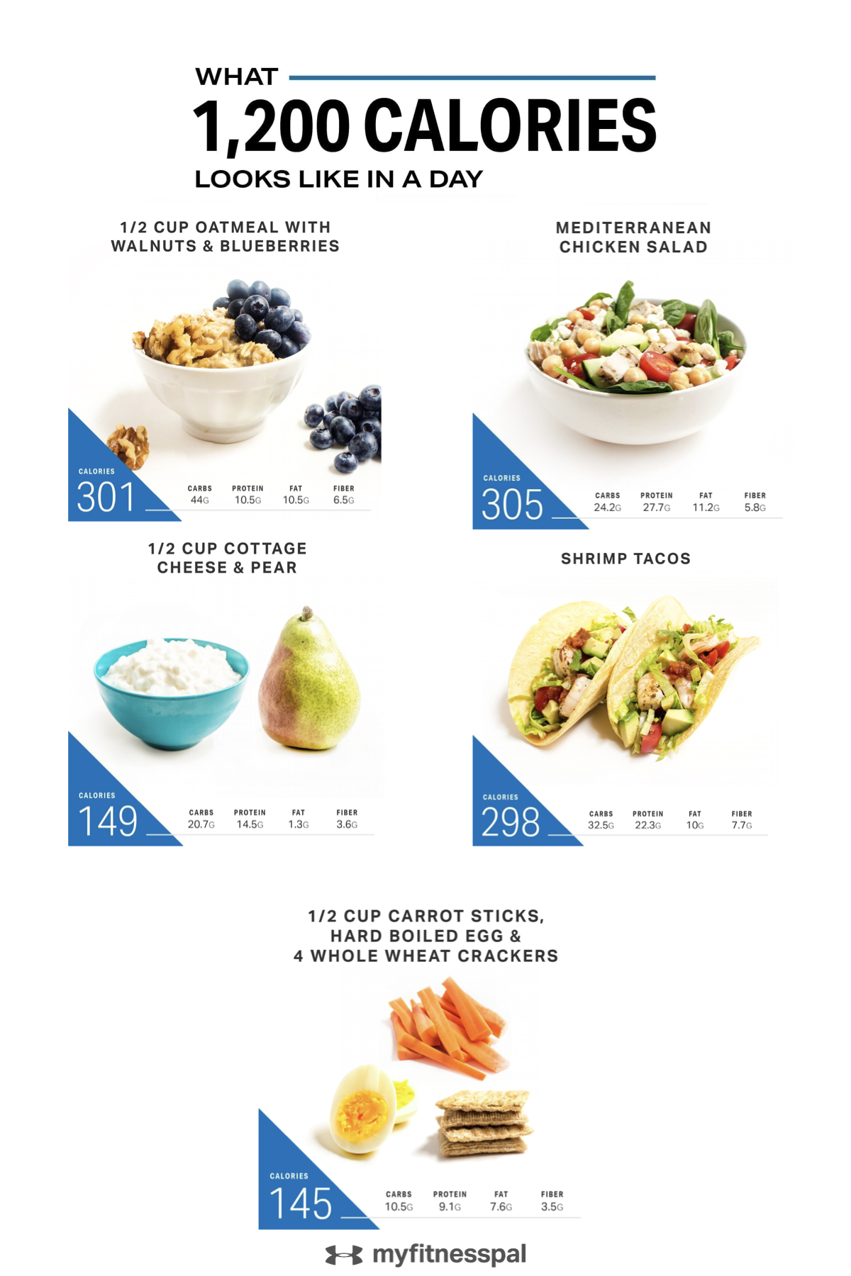 What the 1,200-Calorie Diet Looks Like | Weight Lo