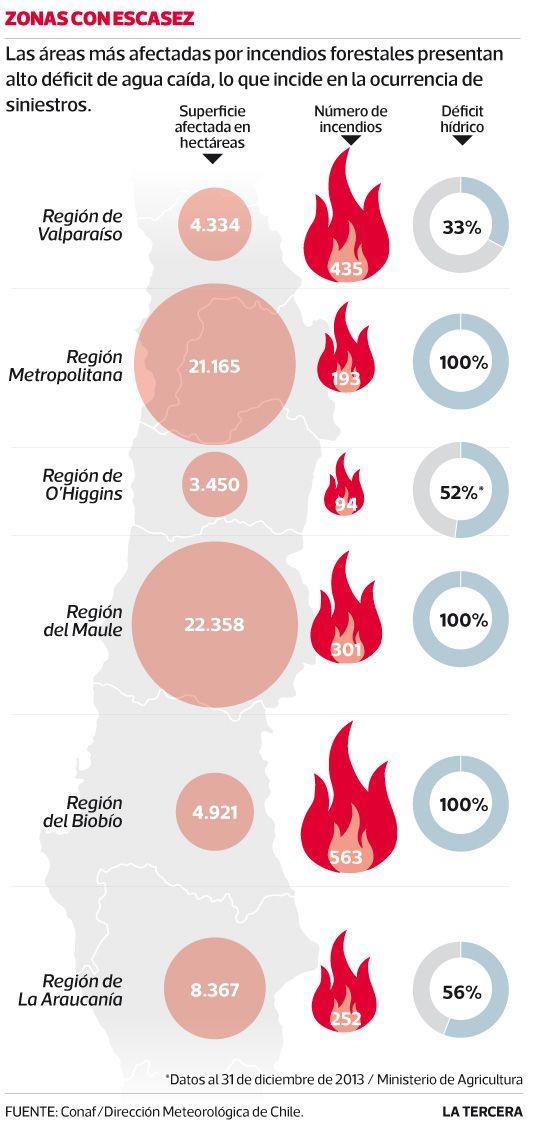 Tres zonas con mayores incendios registran 100% de déficit de agua caída.  #Santiago 2014