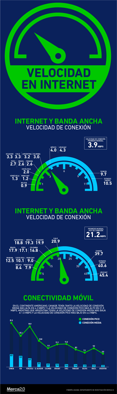 velocidad en internet https://es.pinterest.com/pin/464855992772310660/ #polab16
