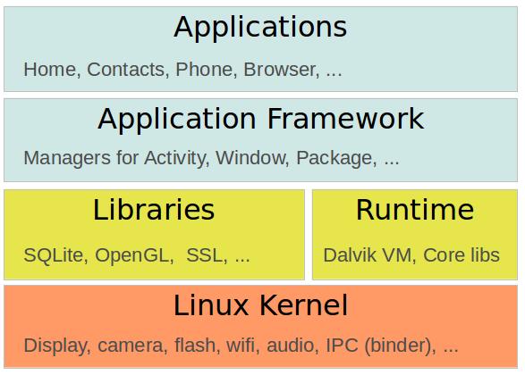 application runtime operating system - Google 搜索