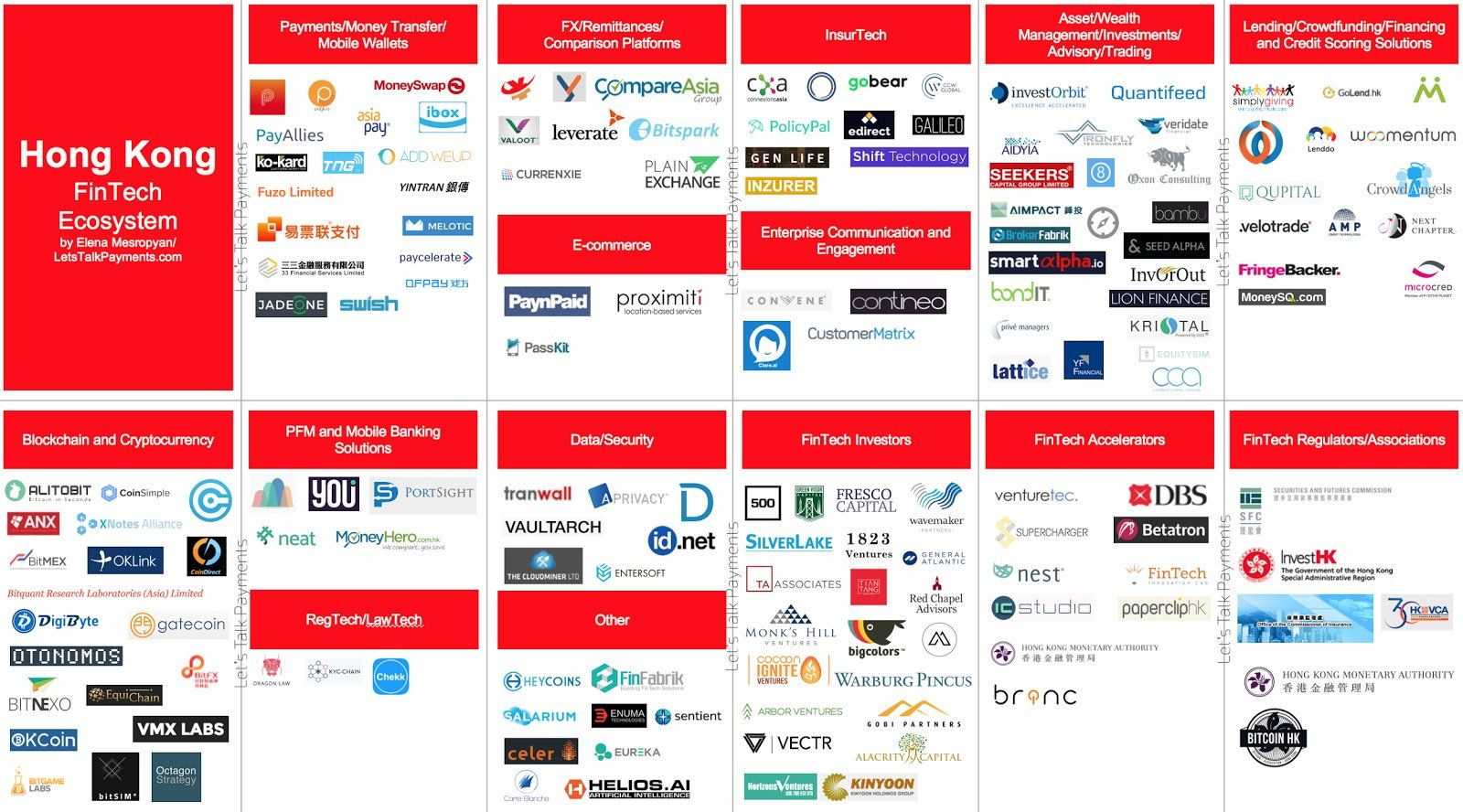 """April Rudin on Twitter: """"Fantastic #HongKong at a glance infographic #FinTech ecosystem by @LetsTalkPaymnts https://t.co/gplYXTnXQs"""""""