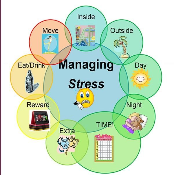 stress management plan 1 creating your personal stress‐management plan following is a 10‐point plan to help you manage stress all of these ideas can lower stress.