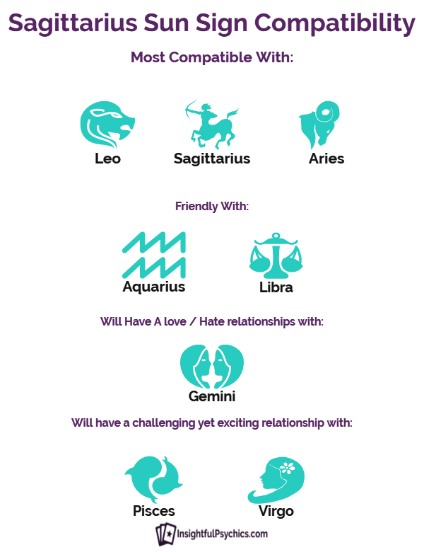 sagittariuss compatibility with all signs