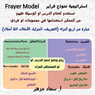 استراتيجية نموذج فراير Frayer Model 3ilm Nafi3 Teaching Strategies Teacher Stickers Google Classroom Math