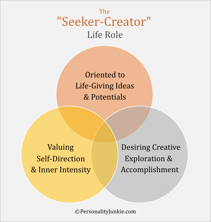 """The """"Seeker-Creator"""" Life Role: Insights for INFP, INTP, ENFP & ENTP Types"""