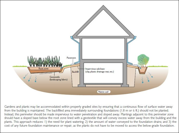 4 maintenance tips to help keep the moisture out of your for House foundation on slope