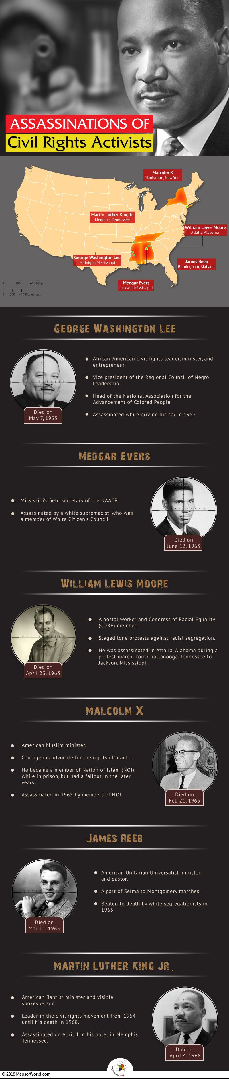 Photo of What Major Civil Rights Activists were Assassinated?