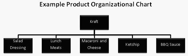 Product Org Chart  Business    Business Organizational