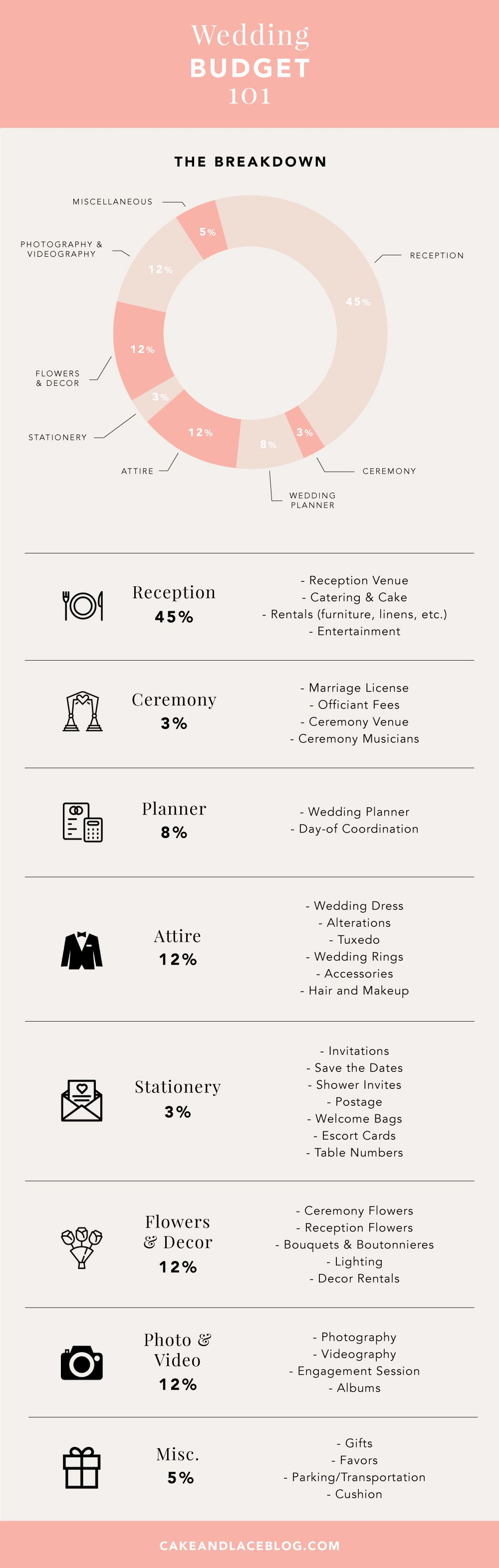 Regardless of what your budget may be you can calculate exactly how much money  ll need for big day with our wedding pie chart also rh pinterest