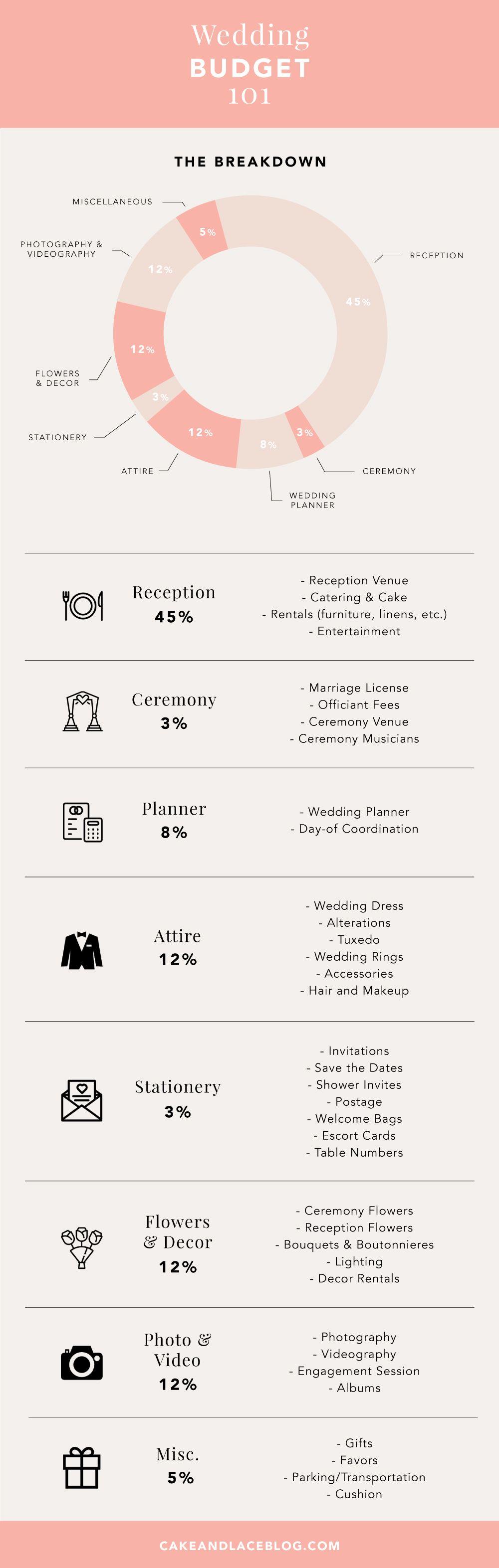 Wedding decorations checklist  Wedding Budget   Wedding  Pinterest  Pie charts Budgeting and