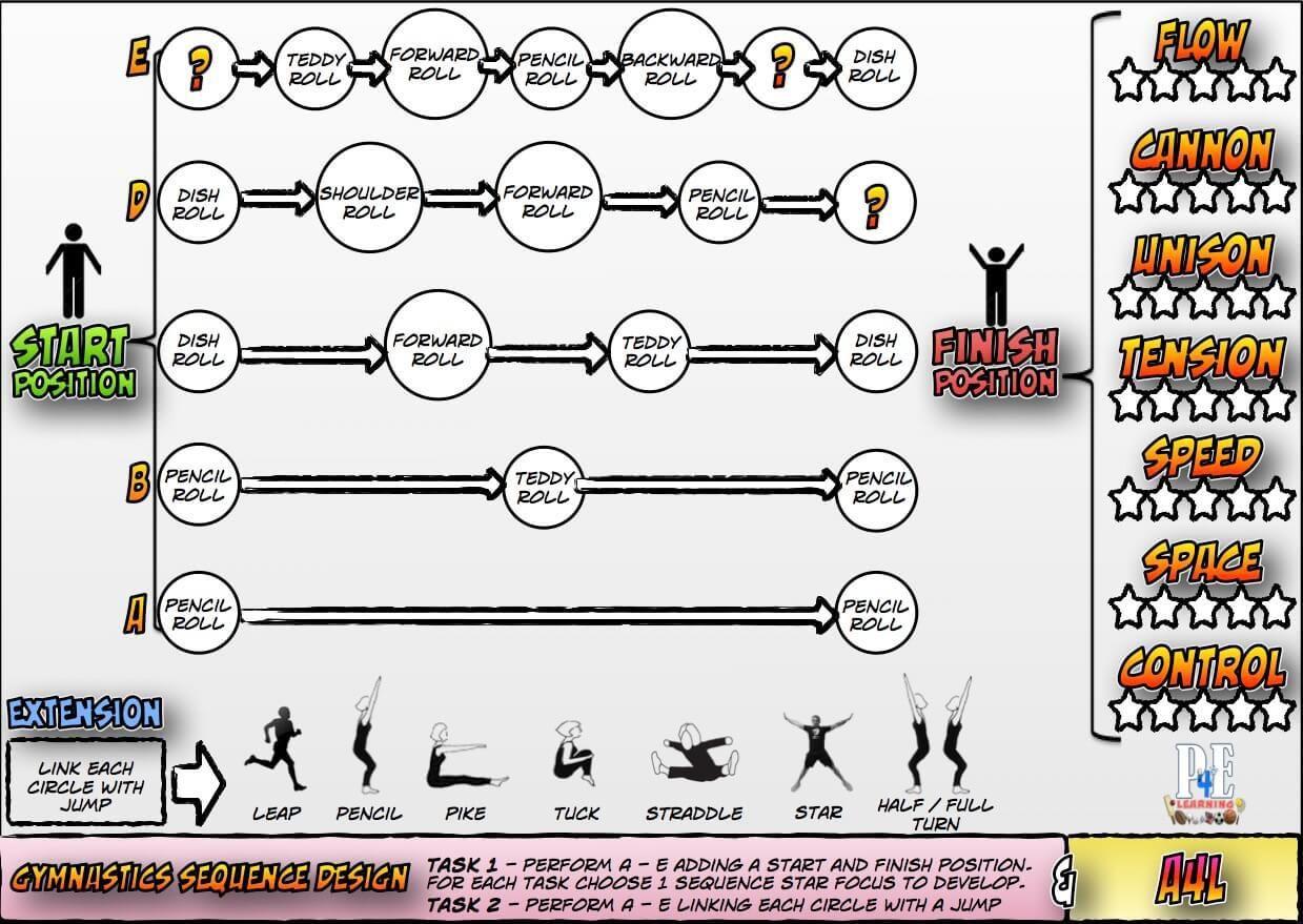 Gymnastics Teaching Resource Cards