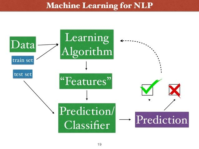 """Machine Learning for NLP Learning Algorithm Data """"Features"""